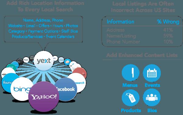 yext-info