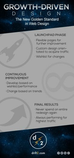 growth-driven design infographic