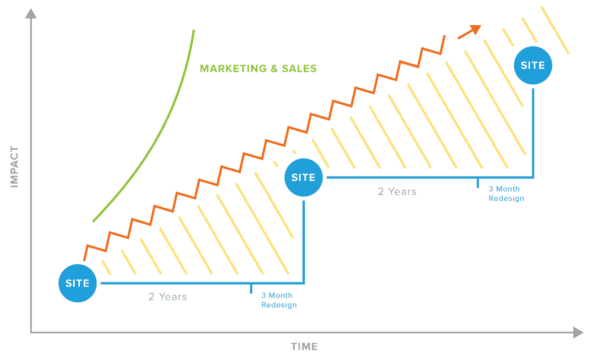 Growth-Driven Design Versus Traditional Design Graph