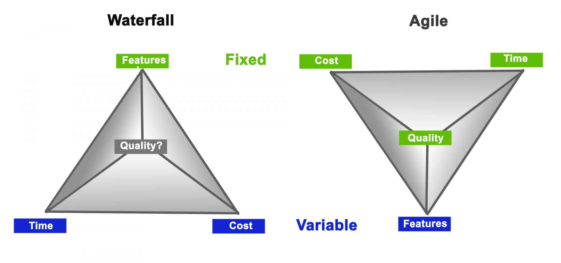 SDLC Models Waterfall Model vs Agile Methodology